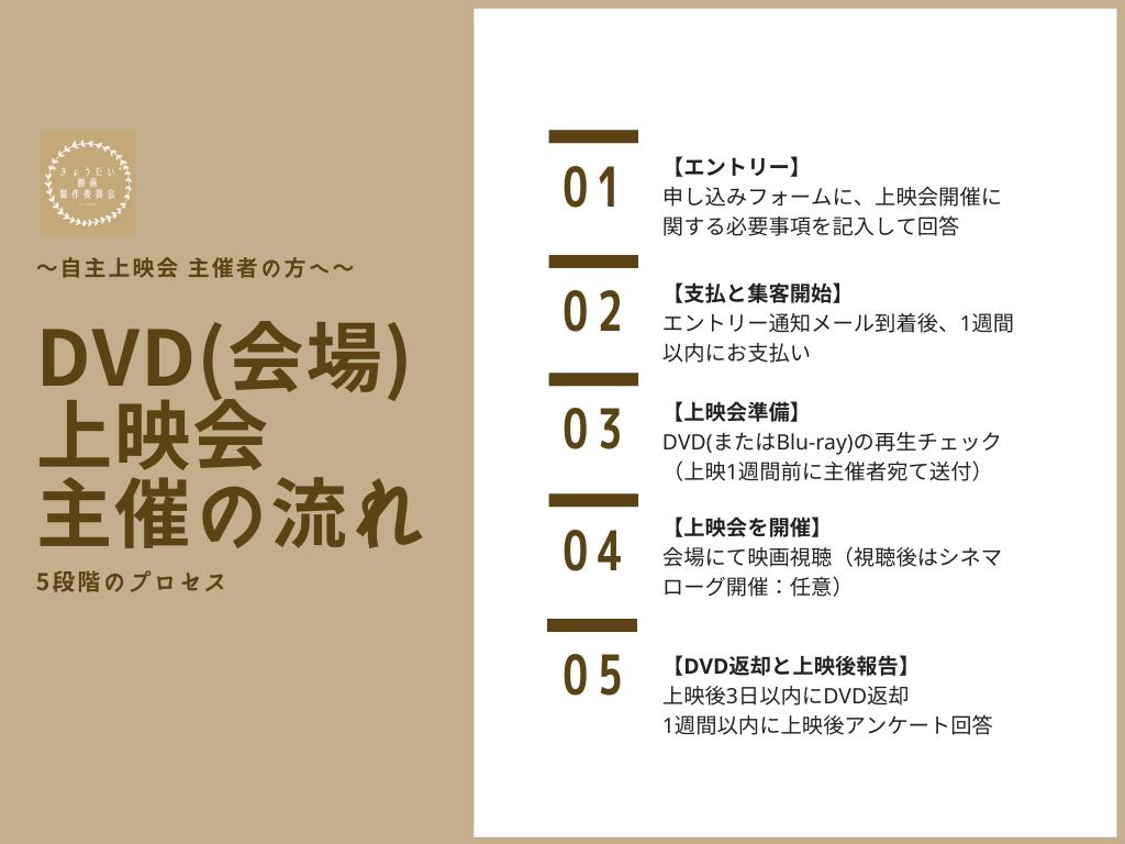 DVD上映フロー